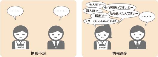 リアル店舗の接客における情報不足と情報過多