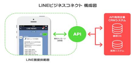 LINE新サービス発表会