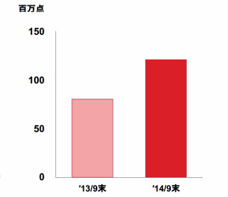 ヤフーショッピングの商品点数の推移