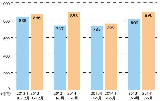 ヤフーショッピングの流通総額の推移