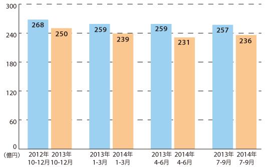 コンシューマ事業の売上高推移