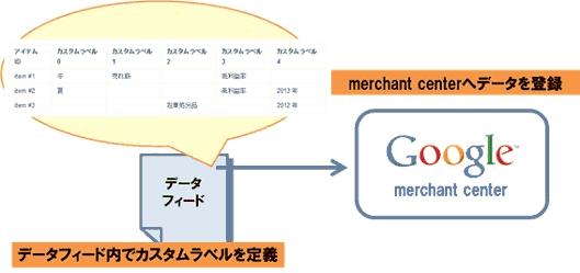 グーグルの「ショッピングキャンペーン」を有効活用するためのポイント