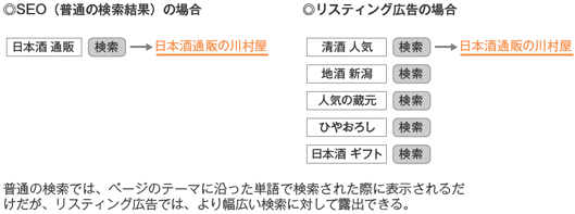ネSEO(普通の検索結果)の場合 「日本酒 通販」→日本酒通販の川村屋 リスティング広告の場合 「清酒 人気」「地酒 新潟」「人気の蔵元」「ひやおろし」「日本酒 ギフト」→日本酒通販の川村屋 ■普通の検索では、ページのテーマに沿った単語で検索された際に表示されるだけだが、リスティング広告では、より幅広い検索に対して露出できる。