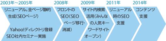 2003年〜2005年…リニューアル。全ページ静的生成(SEOページ)/Yahoo!ディレクトリ登録。SEO社内セミナー実施 2008年…フロントのSEO(SEOページ移行・消滅) 2009年…サイト内検索活用(みんなの人気キーワードサイトオープン) 2011年…リニューアル時のSEO支援 2014年…コンテンツ支援