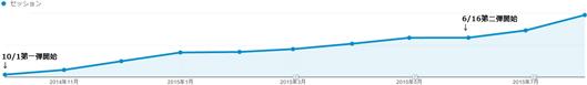 記事ページへの流入の推移(2014年10月〜2015年8月)