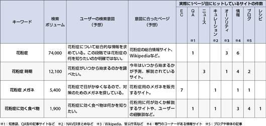 「花粉症」とその派生語の検索結果とリンク先(2014/4/10現在)