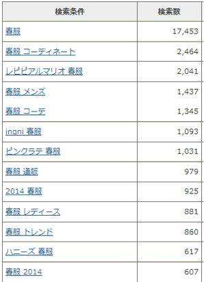 2014年3月の「春服」の検索数 byキーワードウォッチャー
