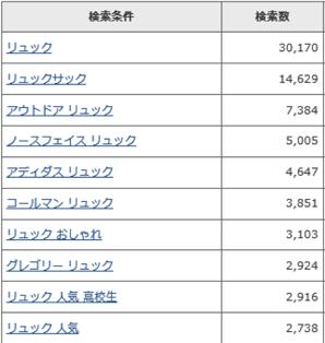 オリーブオイルの検索数(2014年5月現在)