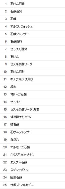 石けん百貨(ネットショップ)オーガニック検索の流入キーワード(2014/7の上位25)