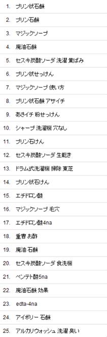 せっけん楽会(掲示板)オーガニック検索の流入キーワード(2014/7の上位25)