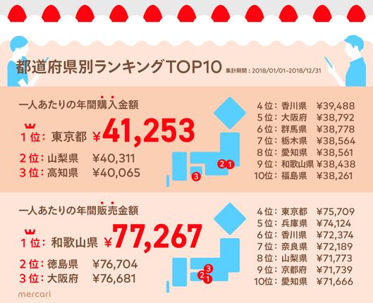 メルカリ都道府県別ランキングTOP10