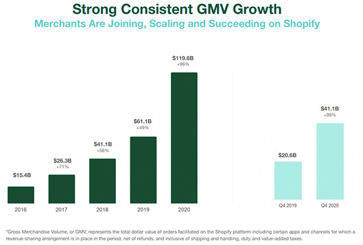 Strong Consistent GMV Growth