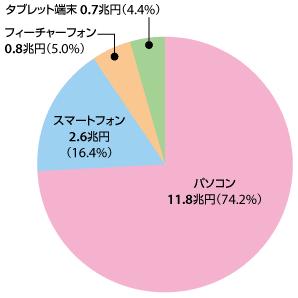 EC市場の利用端末別市場規模(市場全体に対しての割合) パソコン:11.8兆円(74.2%) スマートフォン:2.6兆円(16.4%) フィーチャーフォン:0.8兆円(5.0%) タブレット端末:0.7兆円(4.4%)