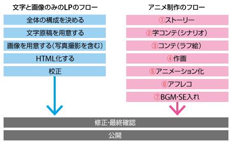 通常のLPの制作フロー(左)とアニメの制作フロー