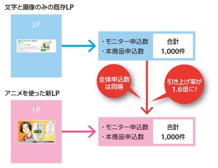既存のLPとアニメを使ったLPとの比較 文字と画像のみの既存のLP→モニター申込数・本商品申込数→合計1,000件。アニメを使った新LP 全体申込数は同等 引き上げ率が1.6倍に!