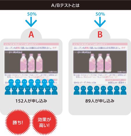 A/Bテストとは 50%ずつ露出【A】152人が申し込み 【B】89人が申し込み Aの勝ち! 効果が高い!