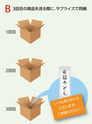 B 3回目の商品を送る際に、サプライズで同梱。「いつもありがとうございます。ご笑納ください」というチラシとともに発芽玄米を同梱