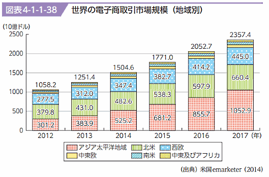 世界の電子商取引(EC)規模