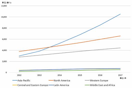 地域別の世界の電子商取引(EC)規模
