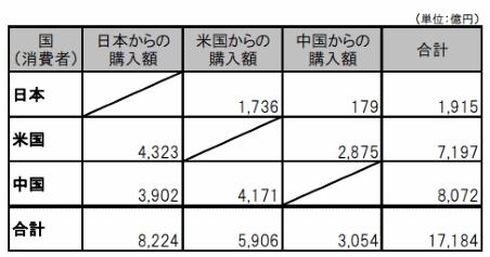 越境ECの市場規模