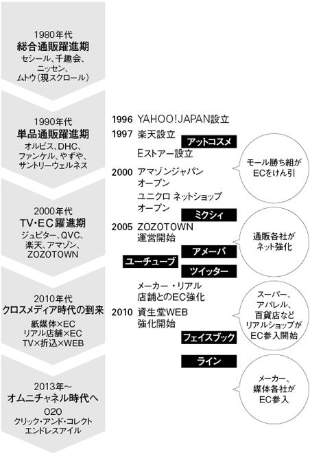 1980年代 総合通販躍進期 セシール、千趣会、ニッセン、ムトウ(現スクロール)1990年代 単品通販躍進期 オルビス、DHC、ファンケル、やずや、サントリーウェルネス2000年代 TV・EC躍進期 ジュピター、QVC、楽天、アマゾン、ZOZOTOWN2010年代 クロスメディア時代の到来 紙媒体×EC リアル店舗×EC TV×折込×WEB2013年~ オムニチャネル時代へ O2O クリック・アンド・コレクト エンドレスアイル1996 YAHOO!JAPAN設立1997 楽天設立 アットコスメ Eストアー設立…モール勝ち組がECをけん引2000 アマゾンジャパンオープン ユニクロ ネットショップオープン ミクシィ2005 ZOZOTOWN運営開始 アメーバ ユーチューブ ツイッター メーカー・リアル店舗とのEC強化…通販各社がネット強化2010 資生堂WEB強化開始 フェイスブック ライン…スーパー、アパレル、百貨店などリアルショップがEC参入開始…メーカー、媒体各社がEC参入