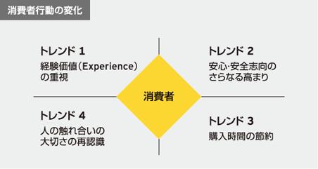 消費者行動の変化 トレンド1 経験価値(Ecperience)の重視 トレンド2 安心安全志向のさらなる高まり トレンド3 購入時間の節約 トレンド4 人のふれあいの大切さの再認識