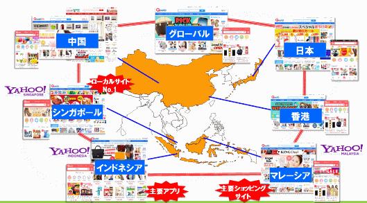 各国「Qoo10」の連携スキーム