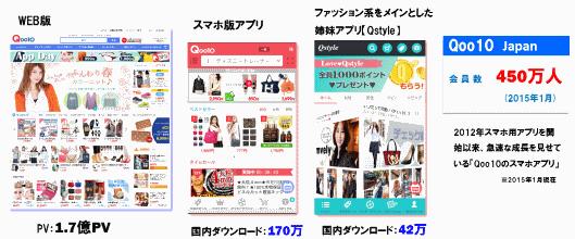 日本の「Qoo10」の利用状況