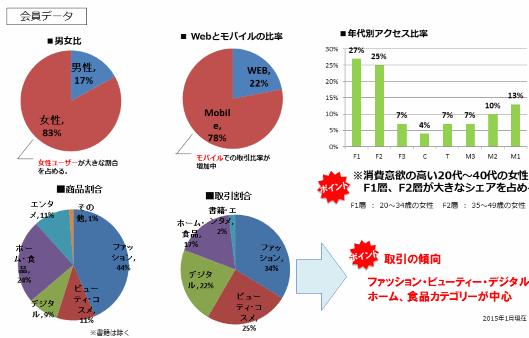 日本の「Qoo10」の会員データなど