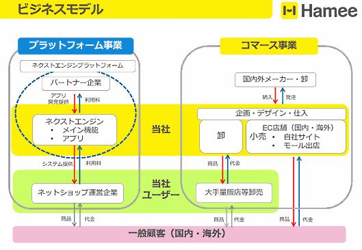 Hamee(ハミィ)のビジネスモデル