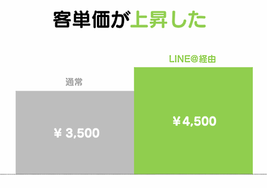 LINE@導入で客単価も向上した