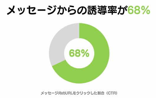 配信したメッセージからの誘導率は68%を記録したことも
