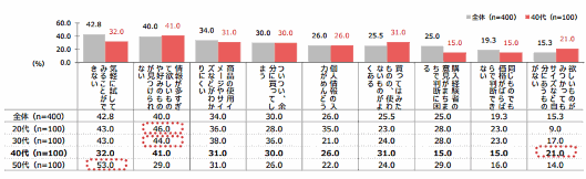 QVCジャパンが実施した「通販利用実態調査」