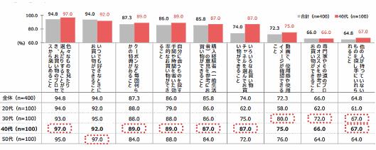 QVCジャパンが実施した「通販利用実態調査」②