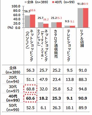 QVCジャパンが実施した「通販利用実態調査」③