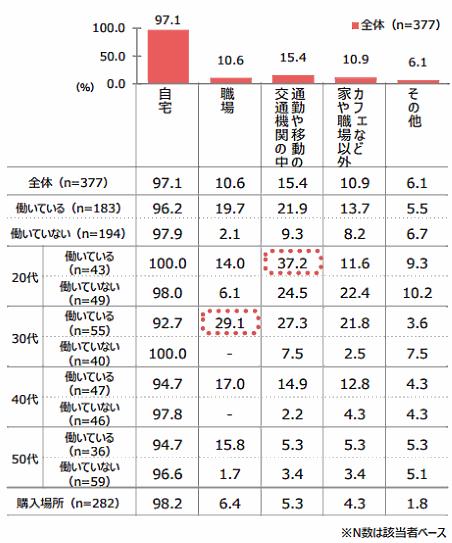QVCジャパンが実施した「通販利用実態調査」④