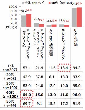 QVCジャパンが実施した「通販利用実態調査」⑤