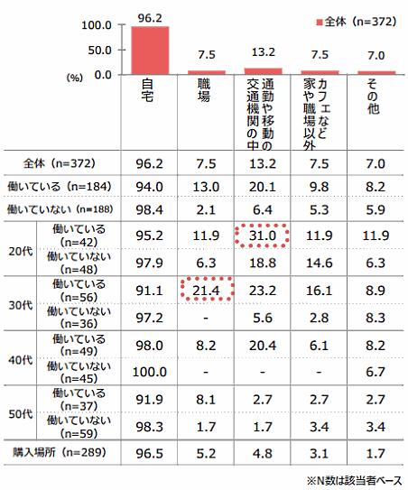 QVCジャパンが実施した「通販利用実態調査」⑥