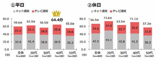 QVCジャパンが実施した「通販利用実態調査」⑧