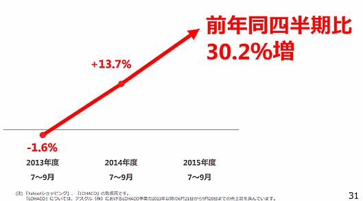 ヤフー小澤氏らが語る「eコマース革命」2年間の評価とこれから①