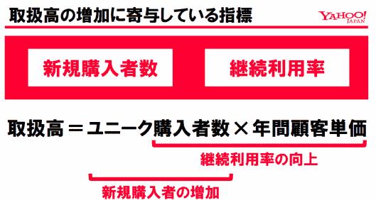 ヤフー小澤氏らが語る「eコマース革命」2年間の評価とこれから⑦