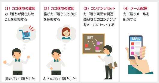 (1)カゴ落ちが発生したことを認知する(誰かがカゴ落ちした) (2)誰がカゴ落ちしたのかを把握する(Aさんがカゴ落ちした) (3)カゴ落ち商品などのコンテンツをセットする (4)メールを配信する