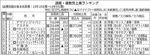 通販新聞実施の「第63回通販・通教売上高ランキング」では上位300社の合計売上高は5兆6440億6300万円に