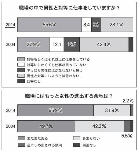 ベルメゾン生活スタイル研究所発行の、レポート冊子のしあわせ予報2015「女性たちから未来は生まれる『ウーマノベーション』日本を変える、5つの女子力。」