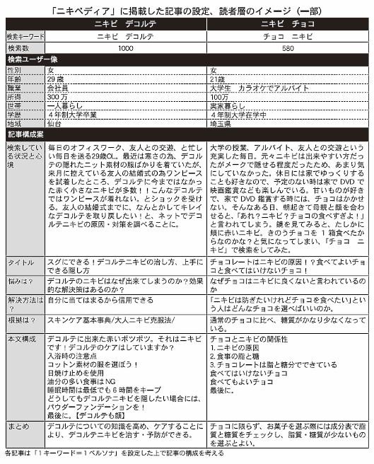 ガシー・レンカー・ジャパンの「ニキペディア」に掲載した記事の設定、読者層のイメージ(一部)