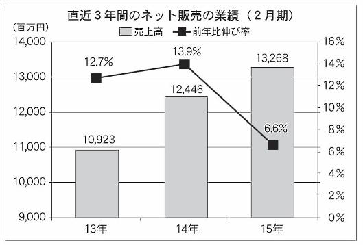 無印良品の直近3年間の業績推移