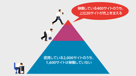 提携している2,000サイトのうち、1,600サイトは稼働していない。稼働している400サイトのうち、上位20サイトが売上を支える。