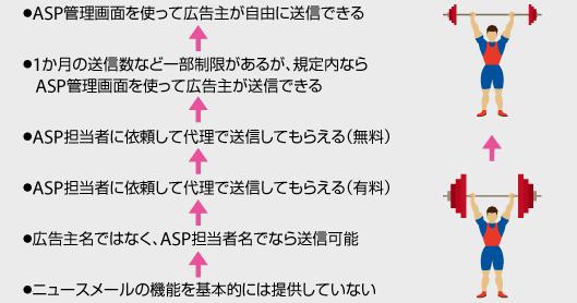ニュースメール機能・ASP管理画面を使って広告主が自由に送信できる・1か月の送信数など一部制限があるが、規定内ならASP管理画面を使って送信できる・ASP担当者に依頼し、代理で送信してもらうことが無料で可能・ASP担当者に依頼して代理で送信してもらうことが有料で可能・広告主名ではなくASP担当者名でなら送信可能・ニュースメールの機能を基本的には提供していない