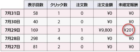 表示:169、クリック:3、注文数:1、注文金額:¥9,800、未確定報酬:¥201