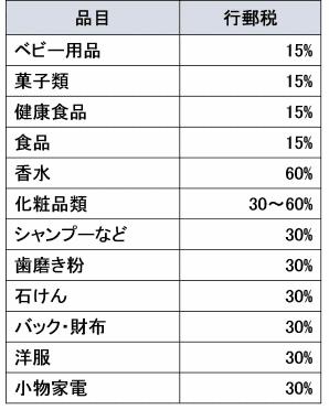新越境EC制度(越境ECの小売り輸入品に関する新制度) 代表的な品目の税率について(直送モデル)